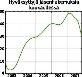Hakemuksia kuukaudessa 2003-2007