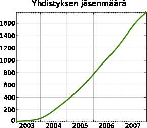 Yhdistyksen jäsenmäärä 2003-2007