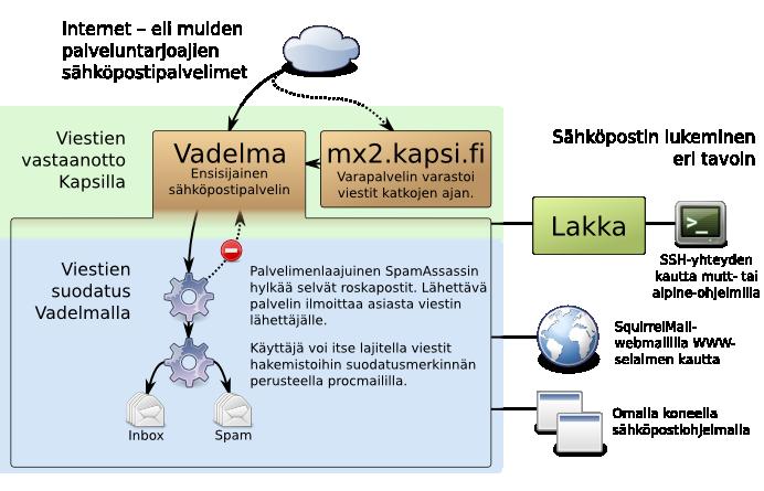 Kaavio Kapsin sähköpostipalveluista uudistuksen jälkeen